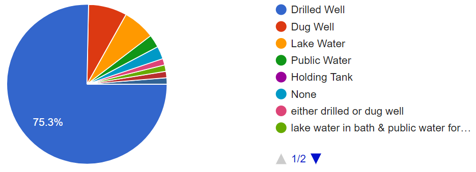 Graph of Domestic Water Survey results